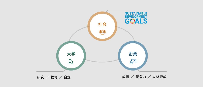 ミッション 研究/教育/自立/成長/競争力/人材育成