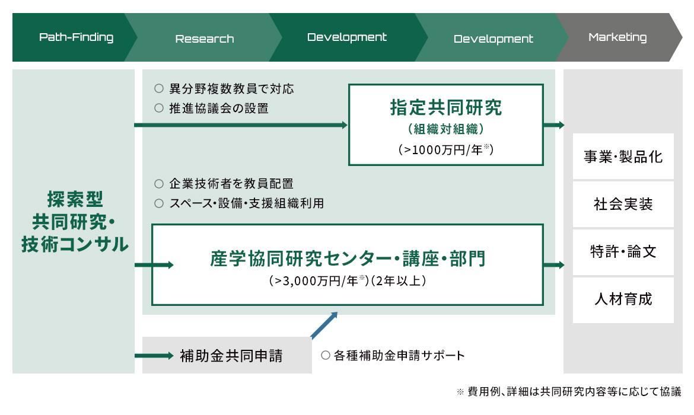 社会実装を指向した産学大型共同研究モデル
